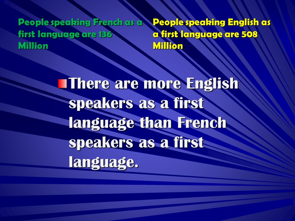 People speaking French as a first language are 136 Million People speaking English as a first language are 508 Million There are more English speakers as a first language than French speakers as a first language.