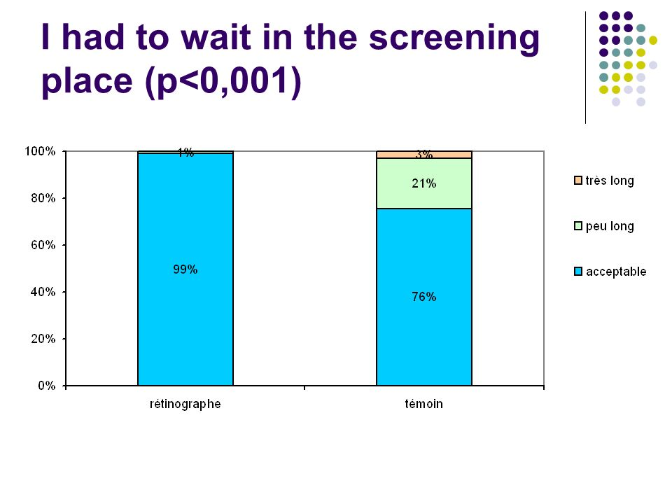 I had to wait in the screening place (p<0,001)