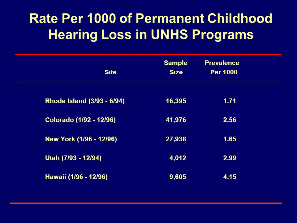 Rate Per 1000 of Permanent Childhood Hearing Loss in UNHS Programs Sample Prevalence Site Size Per 1000 Rhode Island (3/93 - 6/94) 16,3951.71 Colorado