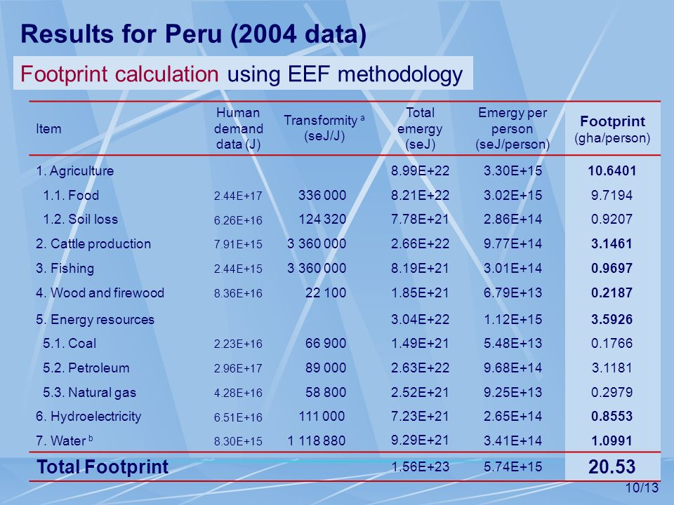 10/13 Results for Peru (2004 data) Item Human demand data (J) Transformity a (seJ/J) Total emergy (seJ) Emergy per person (seJ/person) Footprint (gha/