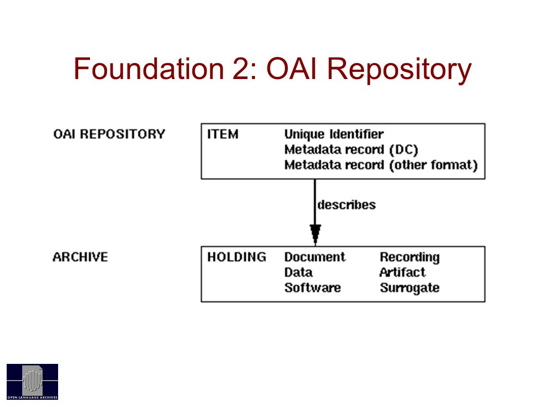 Foundation 2: OAI Repository