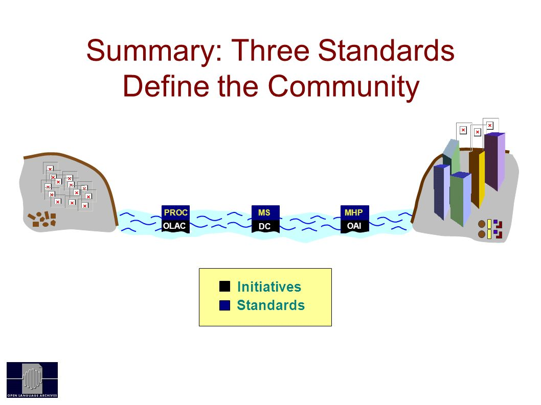 Summary: Three Standards Define the Community OAI OLAC PROC OLAC MHP OAI MS DC Initiatives Standards