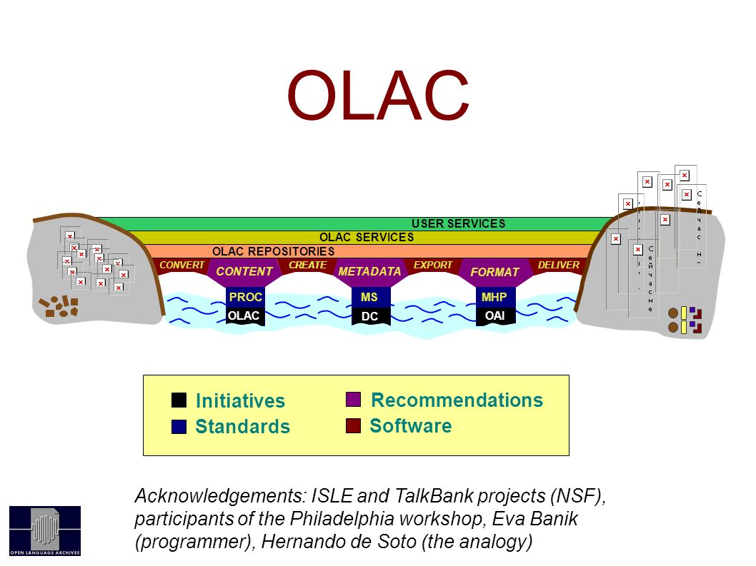 CONVERTCREATE EXPORTDELIVER FORMAT OLAC OAI CONTENTMETADATA OLAC REPOSITORIES OLAC SERVICES USER SERVICES OLAC PROC OLAC MHP OAI MS DC Software Recommendations Initiatives Standards Acknowledgements: ISLE and TalkBank projects (NSF), participants of the Philadelphia workshop, Eva Banik (programmer), Hernando de Soto (the analogy)