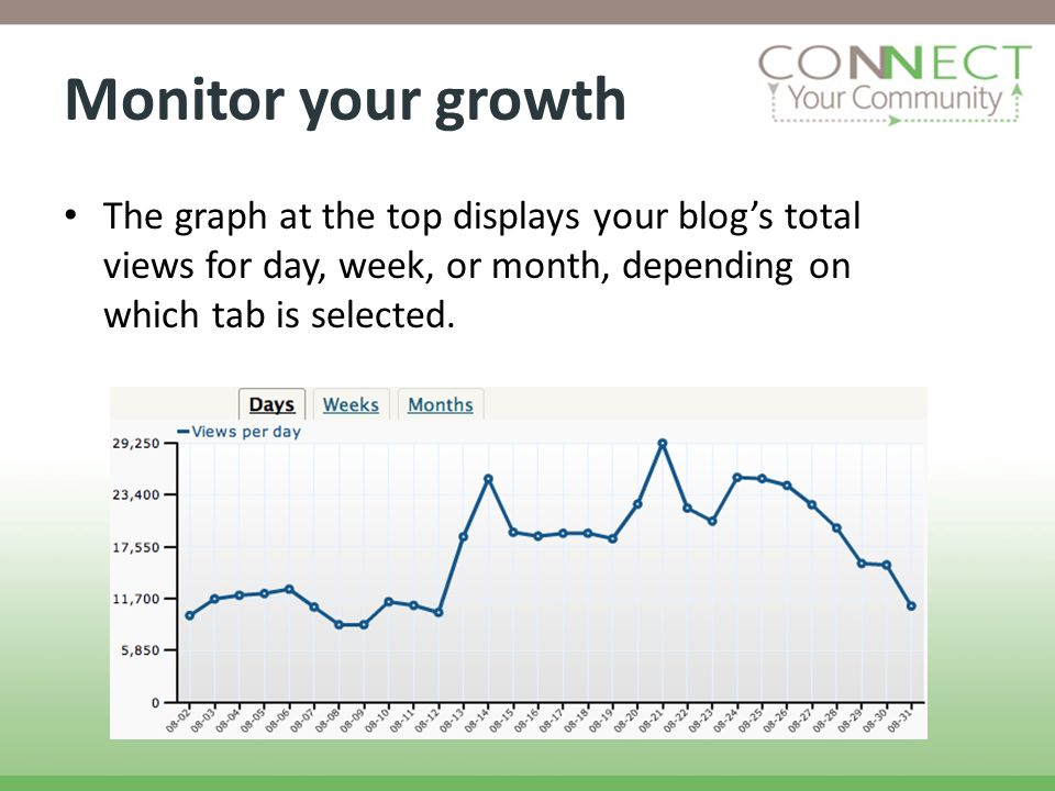 Monitor your growth The graph at the top displays your blogs total views for day, week, or month, depending on which tab is selected.