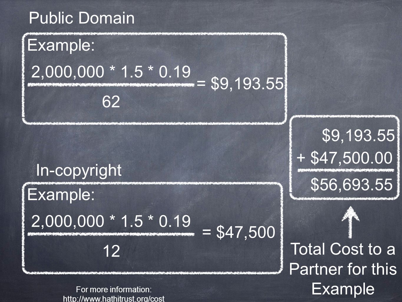 Example: 2,000,000 * 1.5 * 0.19 62 = $9,193.55 2,000,000 * 1.5 * 0.19 12 = $47,500 Example: In-copyright Public Domain $9,193.55 + $47,500.00 $56,693.