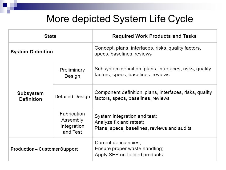 More depicted System Life Cycle StateRequired Work Products and Tasks System Definition Concept, plans, interfaces, risks, quality factors, specs, bas