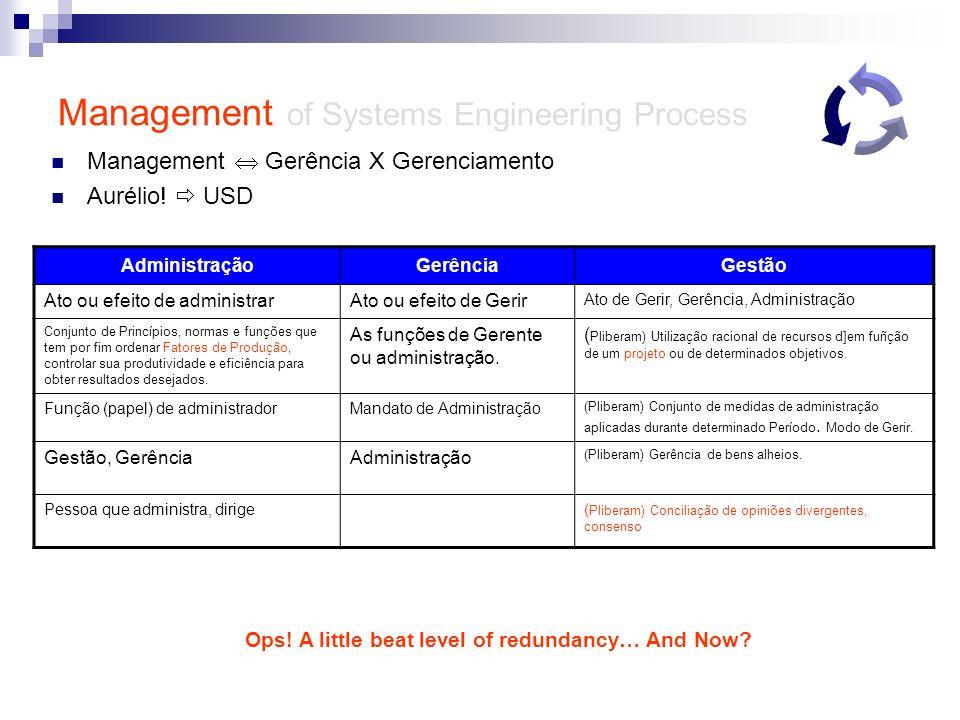 Management of Systems Engineering Process Management Gerência X Gerenciamento Aurélio! USD AdministraçãoGerênciaGestão Ato ou efeito de administrarAto