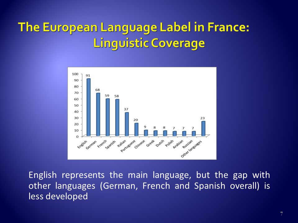 7 English represents the main language, but the gap with other languages (German, French and Spanish overall) is less developed