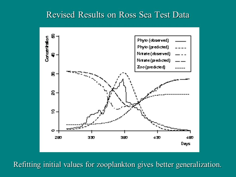 Revised Results on Ross Sea Test Data Refitting initial values for zooplankton gives better generalization.