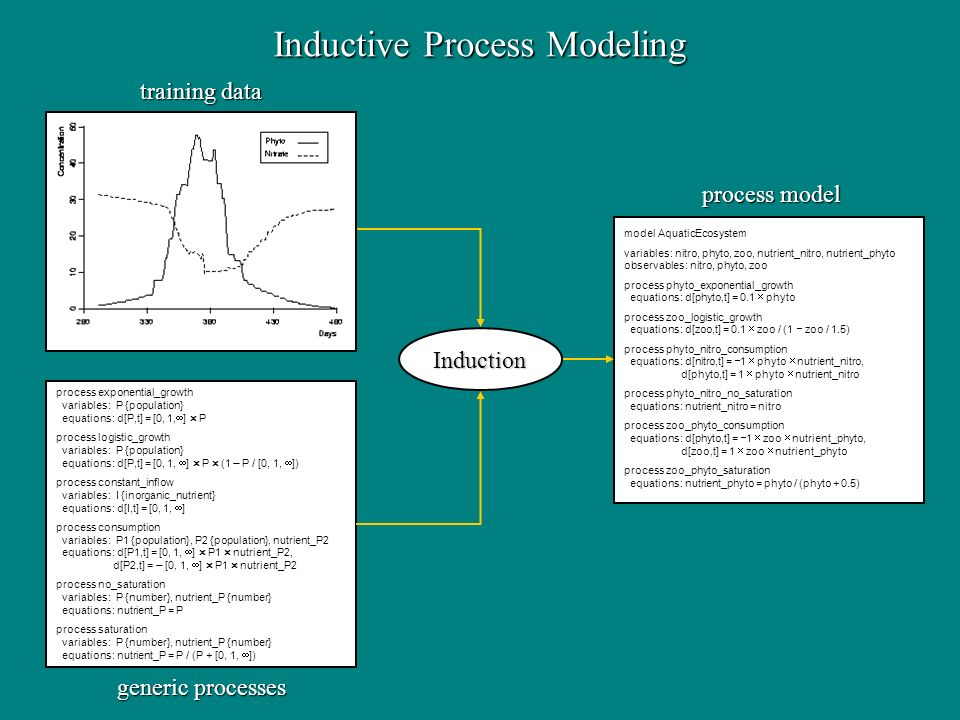 Inductive Process Modeling process exponential_growth variables: P {population} variables: P {population} equations: d[P,t] = [0, 1, ] P equations: d[