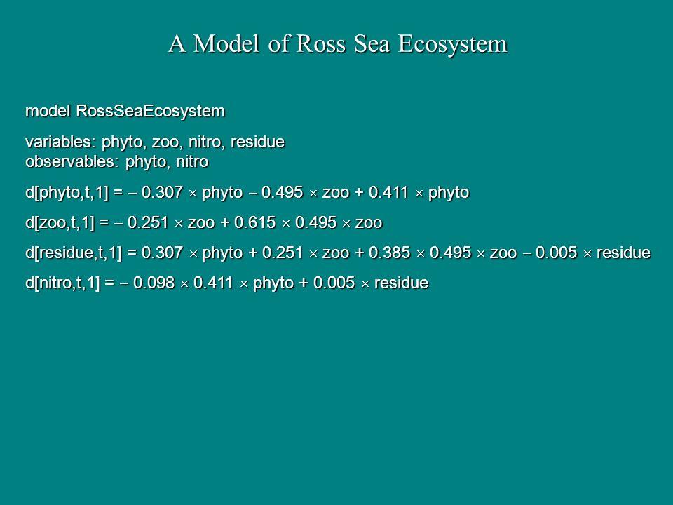 A Model of Ross Sea Ecosystem model RossSeaEcosystem variables: phyto, zoo, nitro, residue observables: phyto, nitro d[phyto,t,1] = 0.307 phyto 0.495