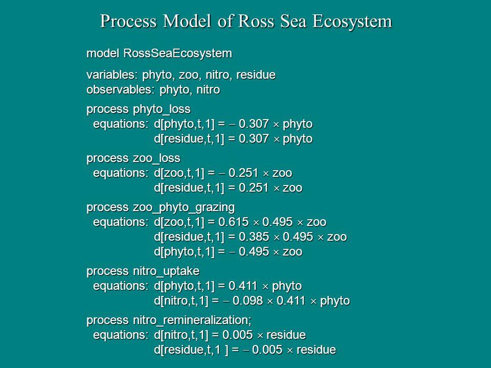Process Model of Ross Sea Ecosystem model RossSeaEcosystem variables: phyto, zoo, nitro, residue observables: phyto, nitro process phyto_loss equation