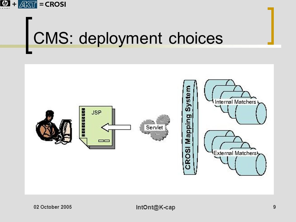 02 October 2005 IntOnt@K-cap 9 CMS: deployment choices