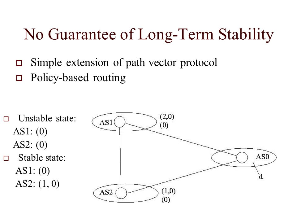 No Guarantee of Long-Term Stability Unstable state: AS1: (0) AS2: (0) Stable state: AS1: (0) AS2: (1, 0) Simple extension of path vector protocol Policy-based routing