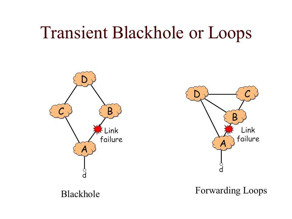 Transient Blackhole or Loops Blackhole Forwarding Loops