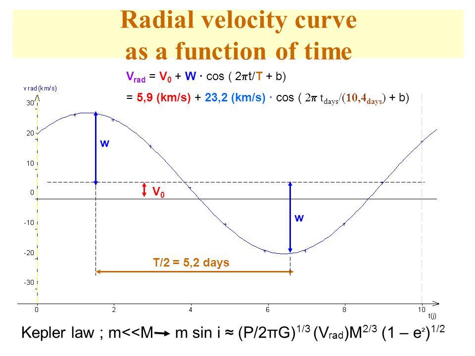 Radial velocity curve as a function of time V rad = V 0 + W cos ( 2 t/T + b) = 5,9 (km/s) + 23,2 (km/s) cos ( t days /(10,4 days ) + b) w w V0V0 T/2 =