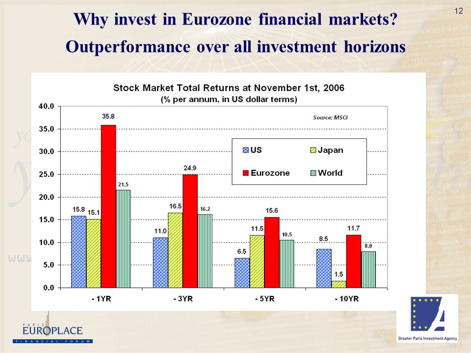 12 Why invest in Eurozone financial markets Outperformance over all investment horizons