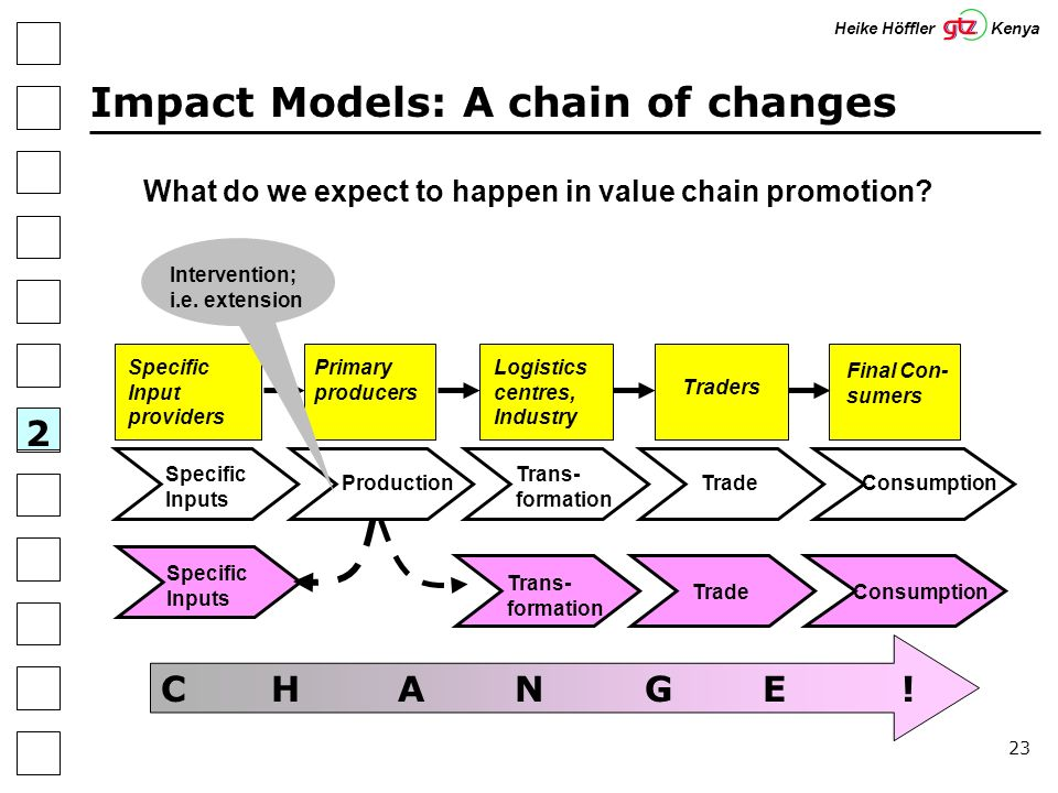 23 Impact Models: A chain of changes What do we expect to happen in value chain promotion.