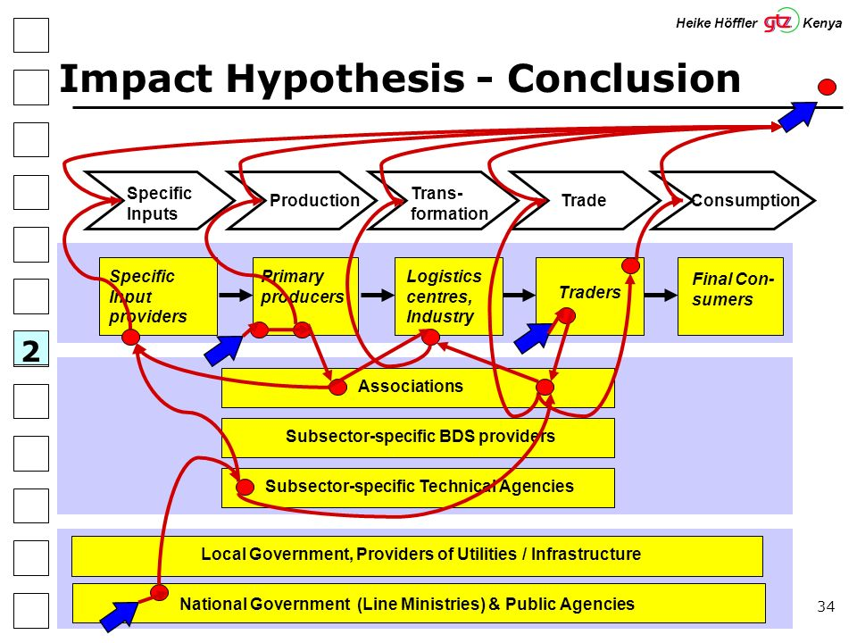 34 Impact Hypothesis - Conclusion 2 Specific Input providers Primary producers Traders Final Con- sumers Logistics centres, Industry Specific Inputs Trans- formation TradeConsumptionProduction Subsector-specific Technical Agencies Subsector-specific BDS providers AssociationsLocal Government, Providers of Utilities / Infrastructure National Government (Line Ministries) & Public Agencies Heike Höffler Kenya 2