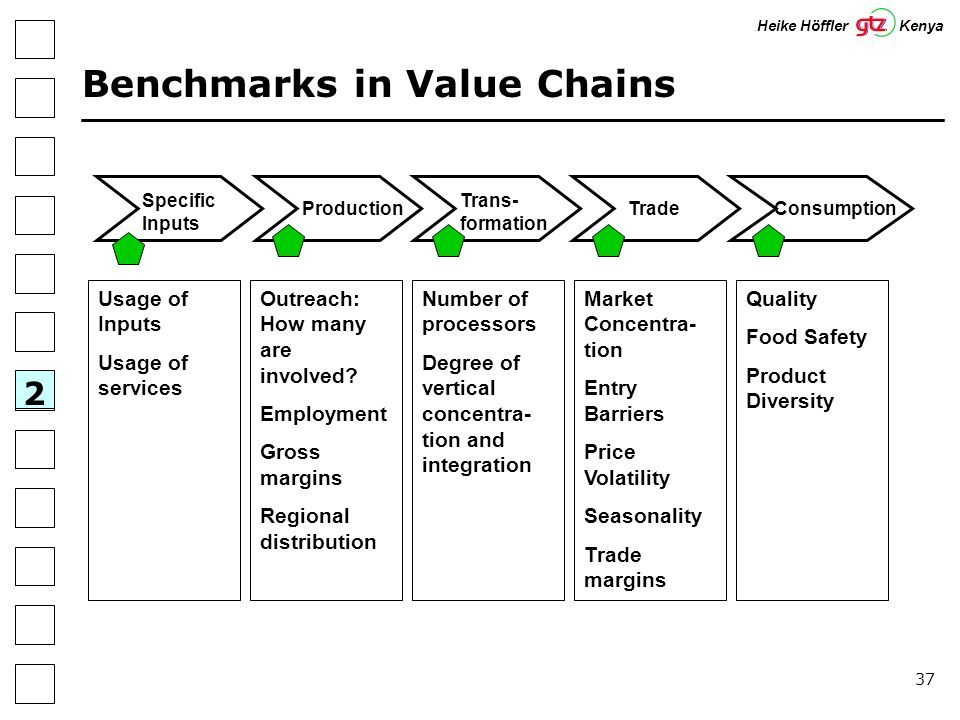 37 Specific Inputs Trans- formation Trade 2 Benchmarks in Value Chains ConsumptionProduction Usage of Inputs Usage of services Outreach: How many are involved.
