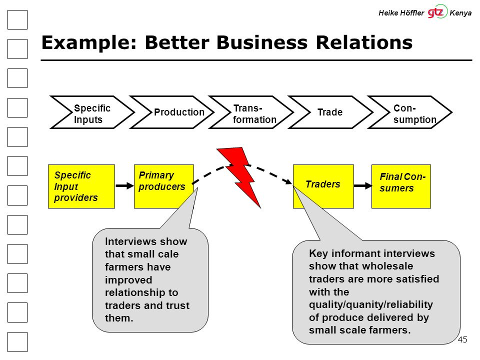 45 Example: Better Business Relations Heike Höffler Kenya Specific Inputs Production Trans- formation Trade Con- sumption Specific Input providers Primary producers Traders Final Con- sumers Key informant interviews show that wholesale traders are more satisfied with the quality/quanity/reliability of produce delivered by small scale farmers.