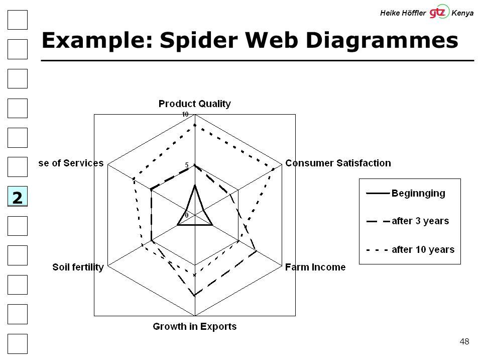 48 Example: Spider Web Diagrammes 2 Heike Höffler Kenya
