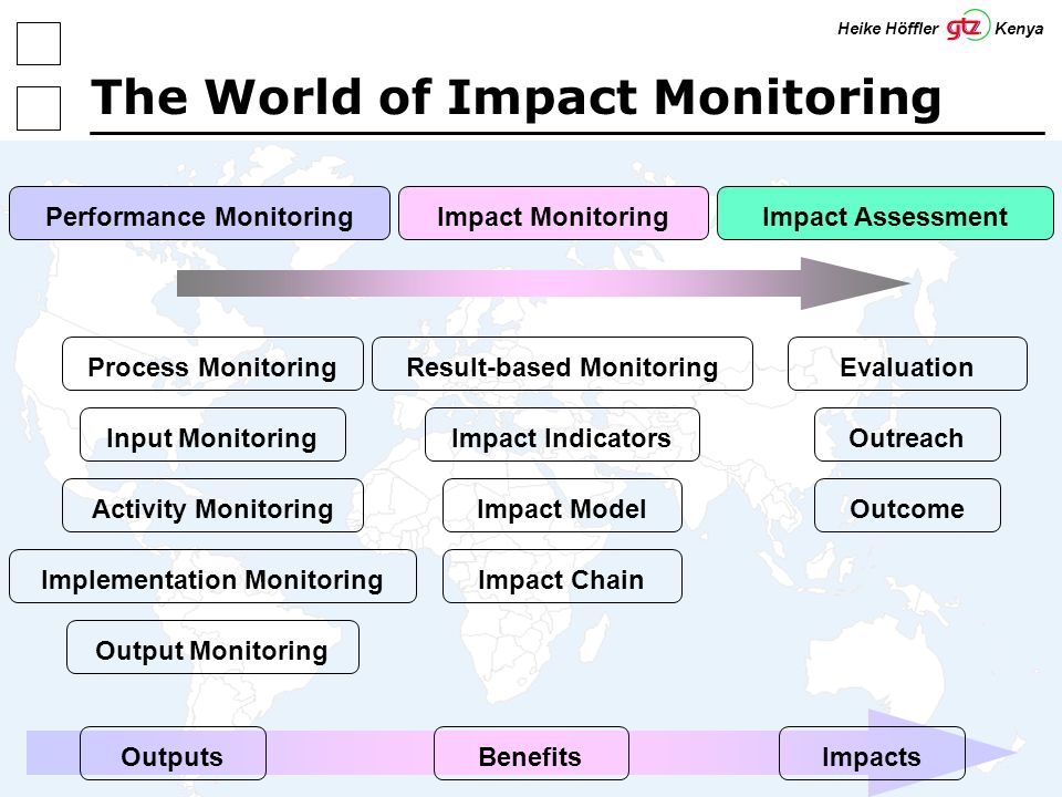 7 The World of Impact Monitoring Performance MonitoringImpact MonitoringImpact Assessment Input Monitoring Activity Monitoring Implementation Monitoring Process Monitoring Output Monitoring Impact Chain Impact Model Impact Indicators Result-based Monitoring OutputsImpactsBenefits Outreach Evaluation Outcome Heike Höffler Kenya