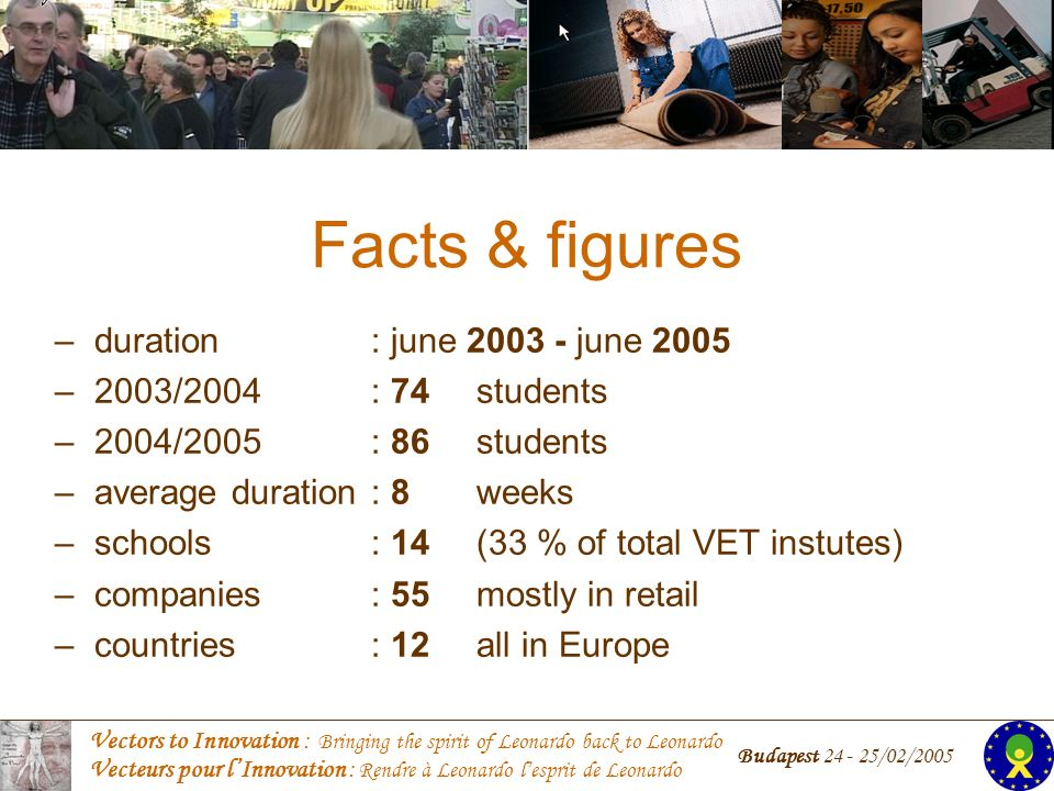 Vectors to Innovation : Bringing the spirit of Leonardo back to Leonardo Vecteurs pour lInnovation : Rendre à Leonardo lesprit de Leonardo Budapest 24 - 25/02/2005 Facts & figures –duration: june 2003 - june 2005 –2003/2004: 74 students –2004/2005: 86 students –average duration: 8 weeks –schools: 14 (33 % of total VET instutes) –companies: 55mostly in retail –countries: 12 all in Europe