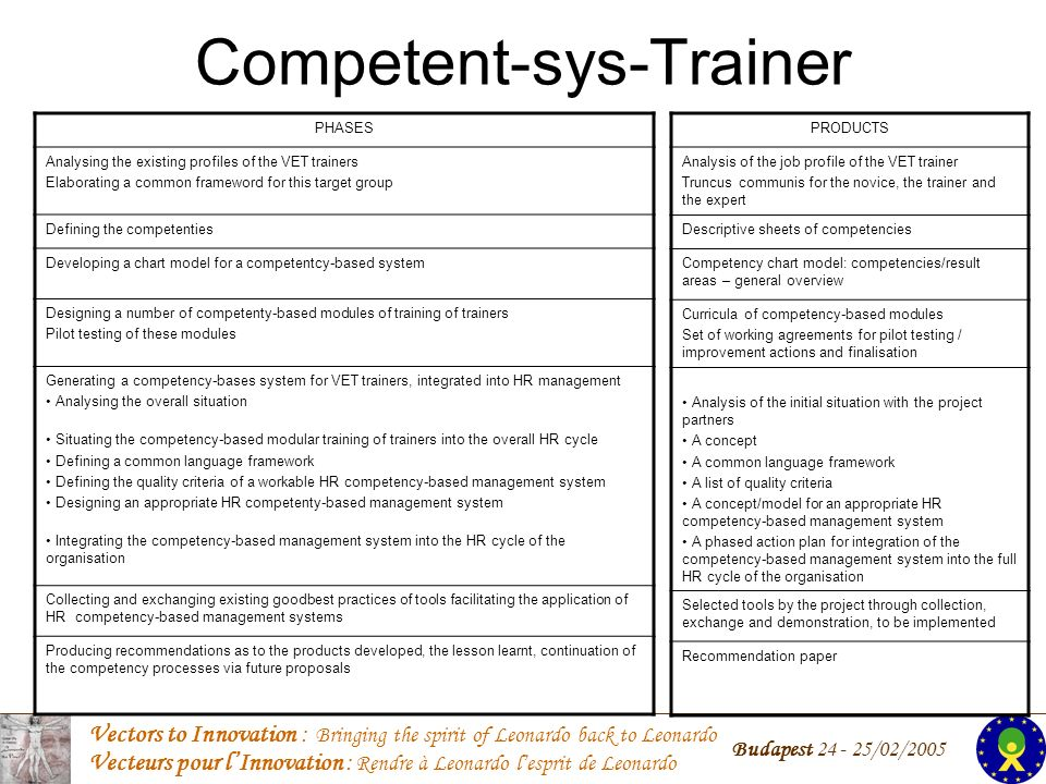 Vectors to Innovation : Bringing the spirit of Leonardo back to Leonardo Vecteurs pour lInnovation : Rendre à Leonardo lesprit de Leonardo Budapest 24 - 25/02/2005 Competent-sys-Trainer PHASES Analysing the existing profiles of the VET trainers Elaborating a common frameword for this target group Defining the competenties Developing a chart model for a competentcy-based system Designing a number of competenty-based modules of training of trainers Pilot testing of these modules Generating a competency-bases system for VET trainers, integrated into HR management Analysing the overall situation Situating the competency-based modular training of trainers into the overall HR cycle Defining a common language framework Defining the quality criteria of a workable HR competency-based management system Designing an appropriate HR competenty-based management system Integrating the competency-based management system into the HR cycle of the organisation Collecting and exchanging existing goodbest practices of tools facilitating the application of HR competency-based management systems Producing recommendations as to the products developed, the lesson learnt, continuation of the competency processes via future proposals PRODUCTS Analysis of the job profile of the VET trainer Truncus communis for the novice, the trainer and the expert Descriptive sheets of competencies Competency chart model: competencies/result areas – general overview Curricula of competency-based modules Set of working agreements for pilot testing / improvement actions and finalisation Analysis of the initial situation with the project partners A concept A common language framework A list of quality criteria A concept/model for an appropriate HR competency-based management system A phased action plan for integration of the competency-based management system into the full HR cycle of the organisation Selected tools by the project through collection, exchange and demonstration, to be implemented Recommendation paper
