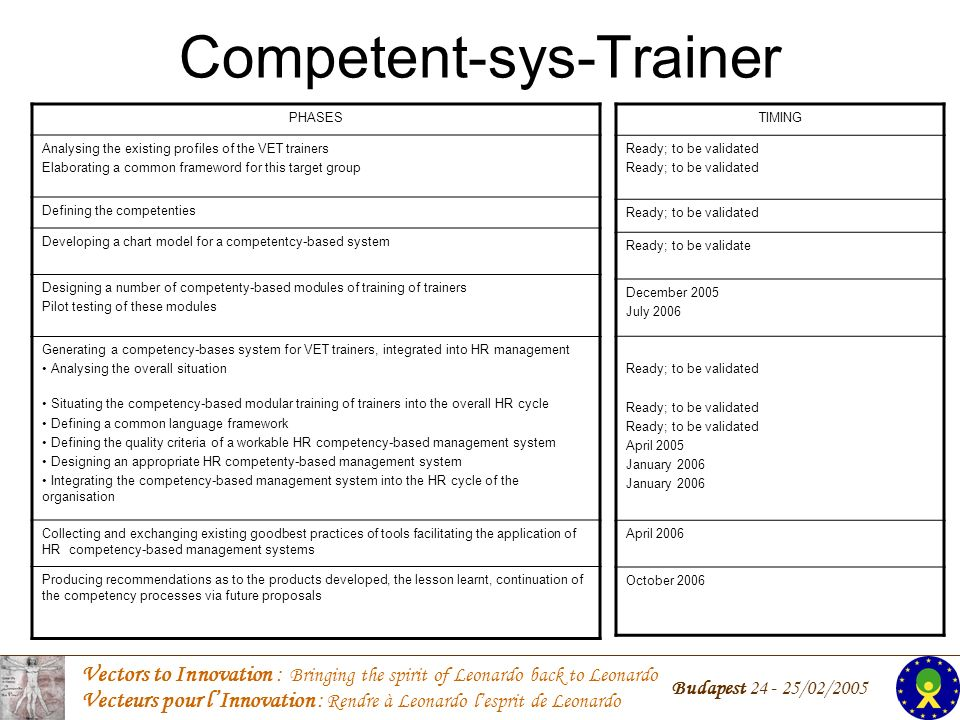 Vectors to Innovation : Bringing the spirit of Leonardo back to Leonardo Vecteurs pour lInnovation : Rendre à Leonardo lesprit de Leonardo Budapest 24 - 25/02/2005 Competent-sys-Trainer PHASES Analysing the existing profiles of the VET trainers Elaborating a common frameword for this target group Defining the competenties Developing a chart model for a competentcy-based system Designing a number of competenty-based modules of training of trainers Pilot testing of these modules Generating a competency-bases system for VET trainers, integrated into HR management Analysing the overall situation Situating the competency-based modular training of trainers into the overall HR cycle Defining a common language framework Defining the quality criteria of a workable HR competency-based management system Designing an appropriate HR competenty-based management system Integrating the competency-based management system into the HR cycle of the organisation Collecting and exchanging existing goodbest practices of tools facilitating the application of HR competency-based management systems Producing recommendations as to the products developed, the lesson learnt, continuation of the competency processes via future proposals TIMING Ready; to be validated Ready; to be validate December 2005 July 2006 Ready; to be validated April 2005 January 2006 April 2006 October 2006