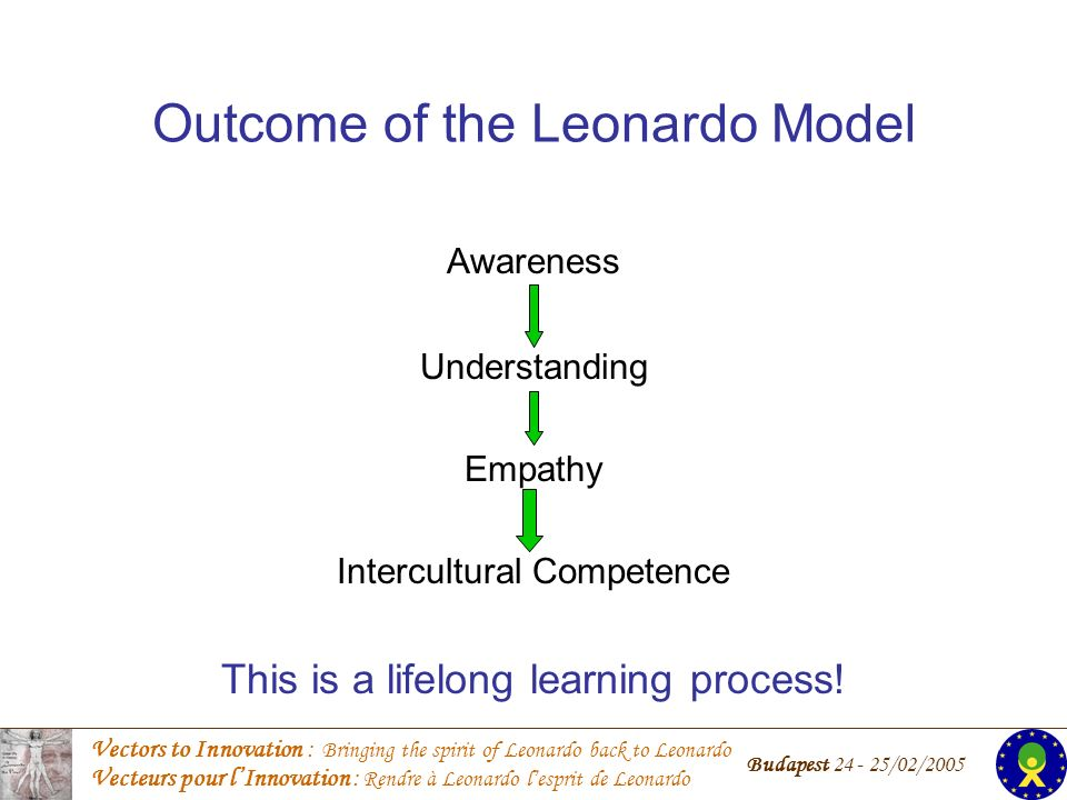 Vectors to Innovation : Bringing the spirit of Leonardo back to Leonardo Vecteurs pour lInnovation : Rendre à Leonardo lesprit de Leonardo Budapest 24 - 25/02/2005 Outcome of the Leonardo Model Awareness Understanding Empathy Intercultural Competence This is a lifelong learning process!