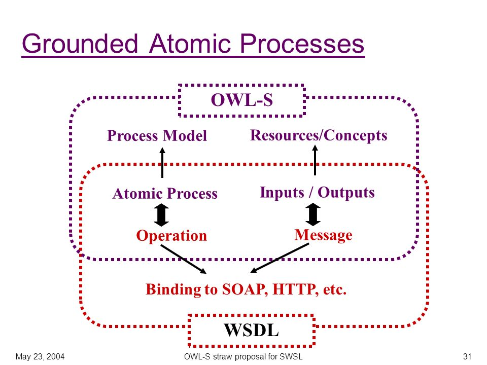 May 23, 2004OWL-S straw proposal for SWSL31 Grounded Atomic Processes Resources/Concepts WSDL OWL-S Process Model Atomic Process Operation Message Inp