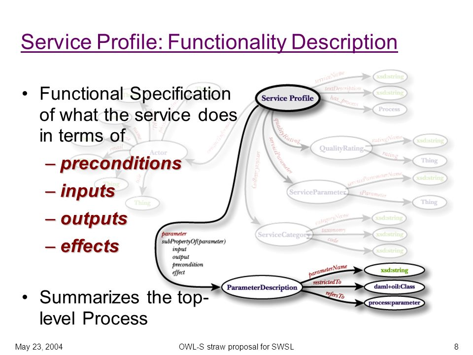 May 23, 2004OWL-S straw proposal for SWSL8 Service Profile: Functionality Description Functional Specification of what the service does in terms of –preconditions –inputs –outputs –effects Summarizes the top- level Process