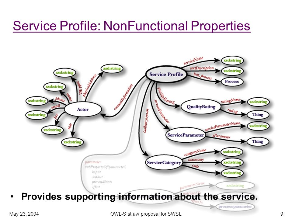 May 23, 2004OWL-S straw proposal for SWSL9 Service Profile: NonFunctional Properties Provides supporting information about the service.