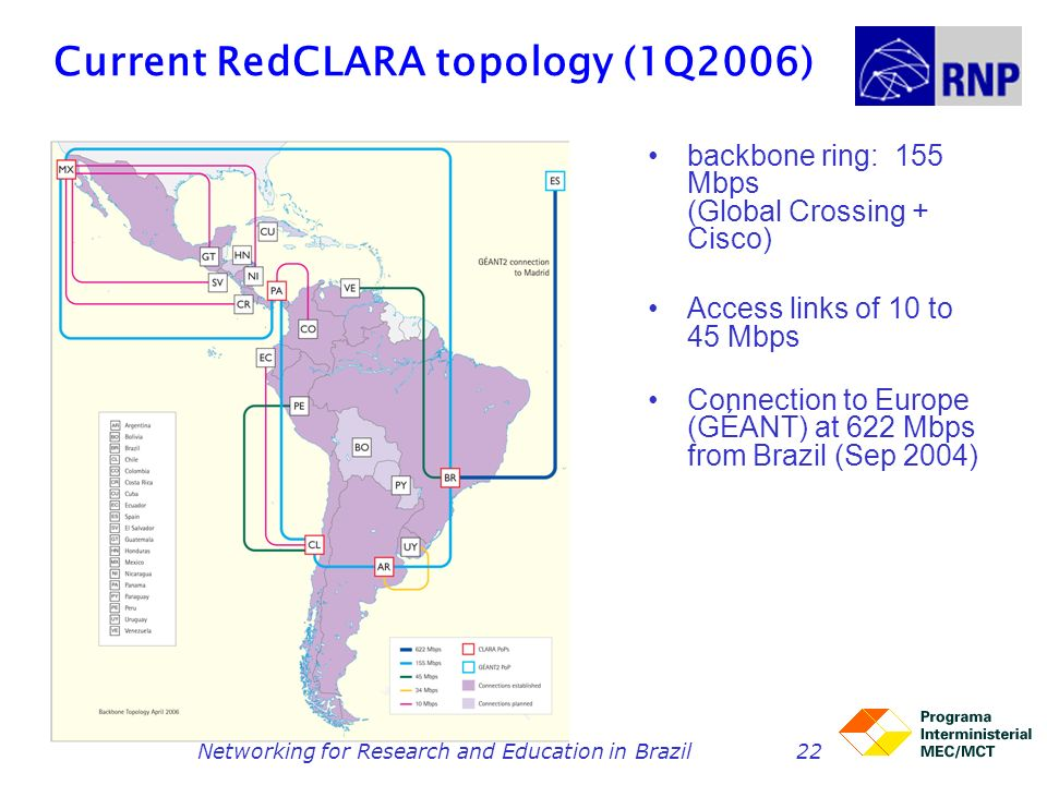 Networking for Research and Education in Brazil22 Current RedCLARA topology (1Q2006) backbone ring: 155 Mbps (Global Crossing + Cisco) Access links of