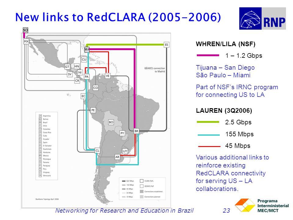 Networking for Research and Education in Brazil23 New links to RedCLARA (2005-2006) MIA SD WHREN/LILA (NSF) 1 – 1.2 Gbps Tijuana – San Diego São Paulo