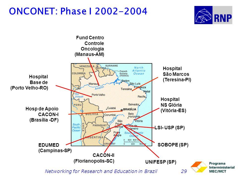 Networking for Research and Education in Brazil29 ONCONET: Phase I 2002-2004 Hosp de Apoio CACON-I (Brasília -DF) Hospital Base de (Porto Velho-RO) Ho