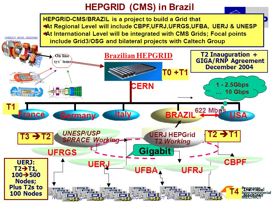 Networking for Research and Education in Brazil33 HEPGRID (CMS) in Brazil HEPGRID-CMS/BRAZIL is a project to build a Grid that At Regional Level will