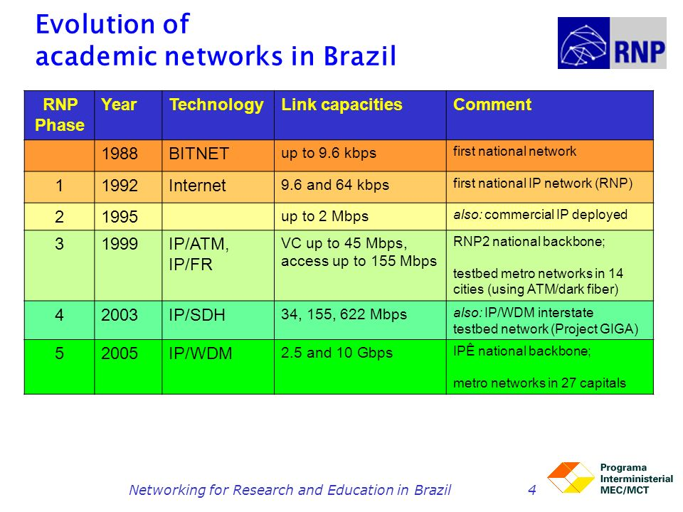 Networking for Research and Education in Brazil4 Evolution of academic networks in Brazil RNP Phase YearTechnologyLink capacitiesComment 1988BITNET up