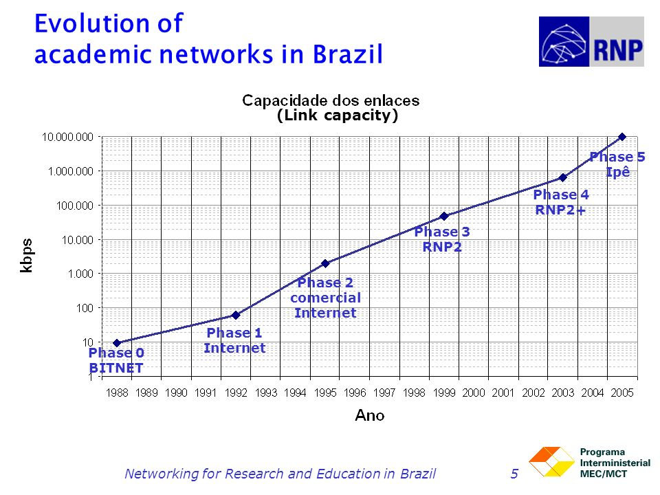 Networking for Research and Education in Brazil5 Evolution of academic networks in Brazil Phase 0 BITNET Phase 1 Internet Phase 2 comercial Internet P