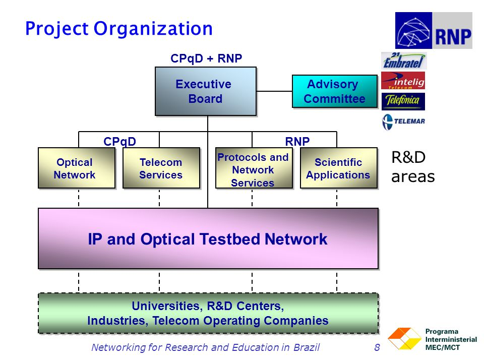 Networking for Research and Education in Brazil8 Project Organization Optical Network Optical Network Telecom Services Telecom Services Scientific App