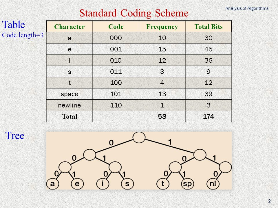 CharacterCodeFrequencyTotal Bits a0001030 e0011545 i0101236 s01139 t100412 space1011339 newline11013 Total 58174 Standard Coding Scheme Table Code len