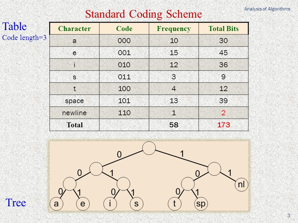 CharacterCodeFrequencyTotal Bits a0001030 e0011545 i0101236 s01139 t100412 space1011339 newline11012 Total 58173 Standard Coding Scheme Tree Table Code length=3 Analysis of Algorithms 3
