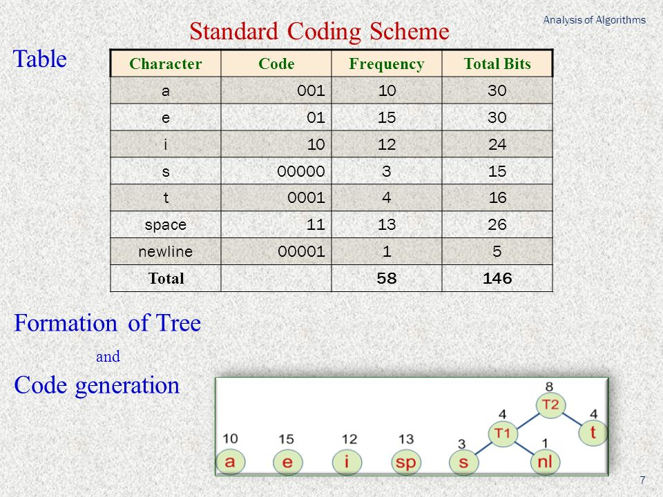 CharacterCodeFrequencyTotal Bits a0011030 e011530 i101224 s00000315 t0001416 space111326 newline0000115 Total 58146 Standard Coding Scheme Table Formation of Tree and Code generation Analysis of Algorithms 7