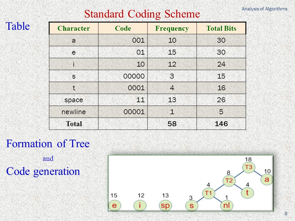 CharacterCodeFrequencyTotal Bits a0011030 e011530 i101224 s00000315 t0001416 space111326 newline0000115 Total 58146 Standard Coding Scheme Table Formation of Tree and Code generation Analysis of Algorithms 8