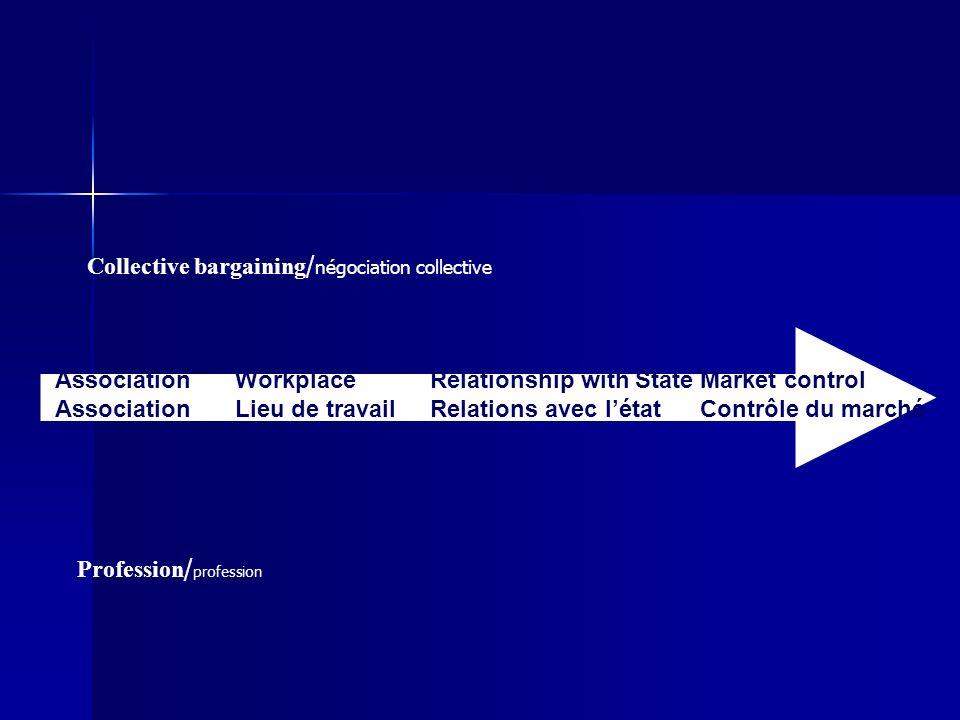 Association Workplace Lieu de travail Relationship with State Relations avec létat Market control Contrôle du marché Collective bargaining / négociation collective Profession / profession