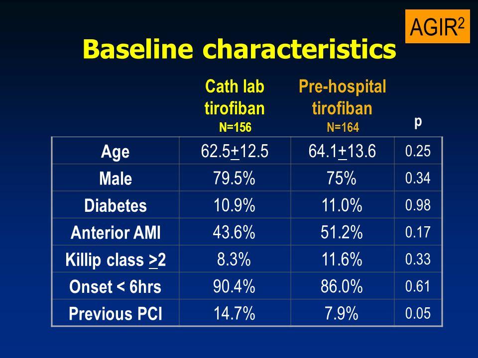 AGIR 2 Angiographic procedures Cath lab tirofiban N=156 Pre-hospital tirofiban N=163 p Thrombus aspiration 32.7%40.8% 0.13 Bare metal stent 72.4%69.1% 0.52 Drug eluting stent 8.3%8.5% 0.92