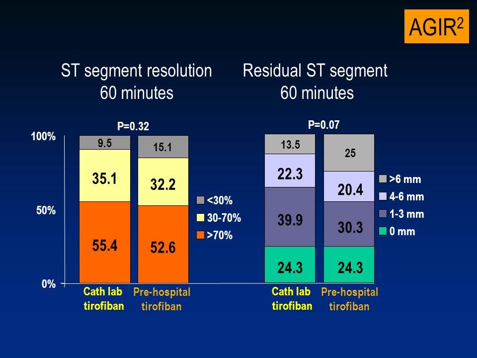 AGIR 2 Troponins and CK Cath lab tirofiban N=152 Pre-hospital tirofiban N=163 p CK max - UI 1860+15682220+22020.10 CK 24 hrs - UI 1047+9071057+9280.90 Troponin I max ng/ml 41.8+68.757.9+132.00.18 Troponin I 24 hrs ng/ml 23.6+34.330.6+87.30.26
