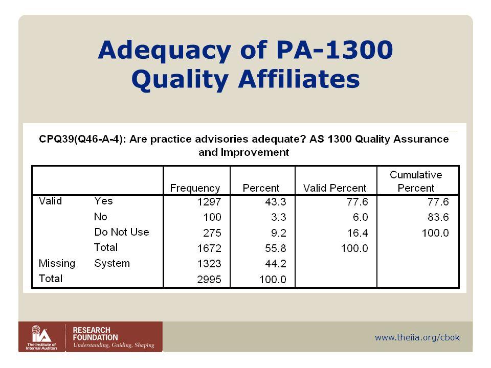 www.theiia.org/cbok Adequacy of PA-1300 Quality Affiliates