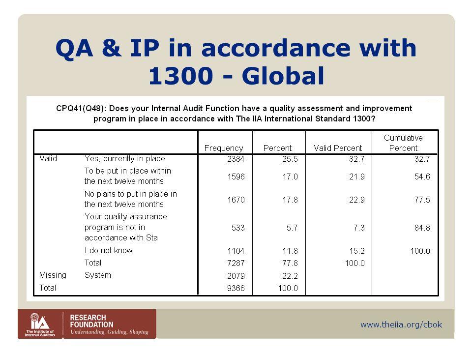 www.theiia.org/cbok QA & IP in accordance with 1300 - Global